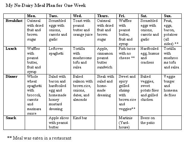 Low Fat Diet Chart Drgunjitparmar